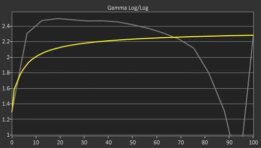 Acer XF251Q Pre Gamma Curve Picture