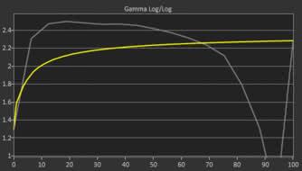 Acer XF251Q Bmiirx Pre Gamma Curve Picture