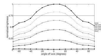 LG 27GL650F-B Vertical Lightness Graph