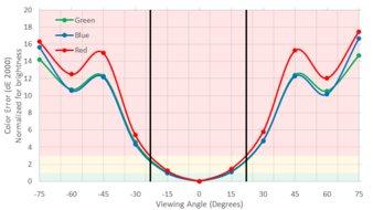 Dell P2417H Vertical Color Shift Picture