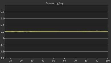 Vizio M Series 2017 Post Gamma Curve Picture