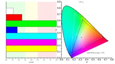 Dell P2217H Color Gamut ARGB Picture