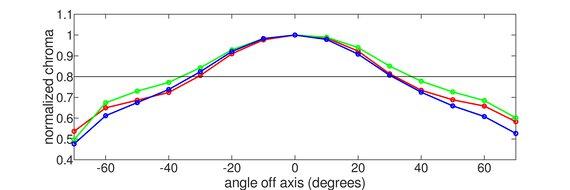 ASUS TUF VG32VQ Vertical Chroma Graph