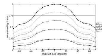 Dell Alienware AW2521HF Vertical Lightness Graph