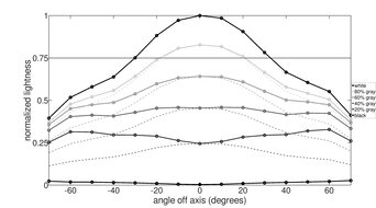 Dell S3422DWG Vertical Lightness Graph