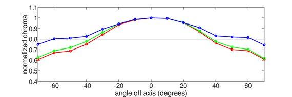 Dell S2721QS Vertical Chroma Graph
