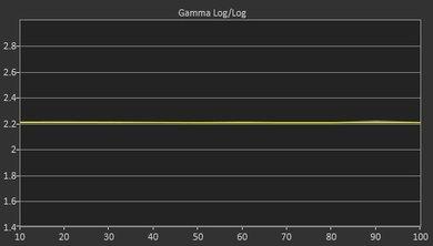 Samsung KU7500 Post Gamma Curve Picture