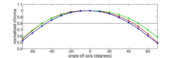 Dell S2721D Horizontal Chroma Graph