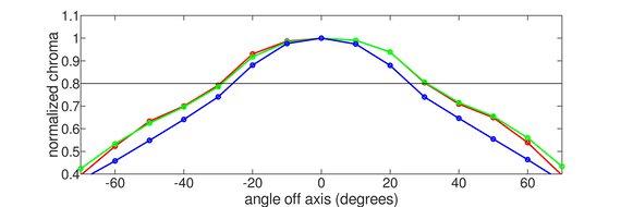 ASUS ZenScreen MB14AC Horizontal Chroma Graph