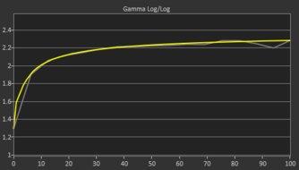 Dell U2719D Post Gamma Curve Picture