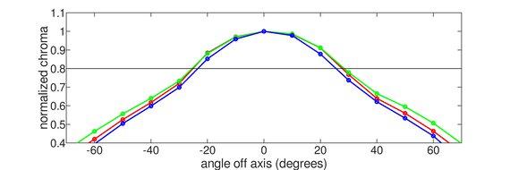 Lenovo ThinkVision M14 Horizontal Chroma Graph