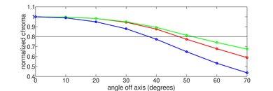 TCL 1 Series/D100 Chroma Graph