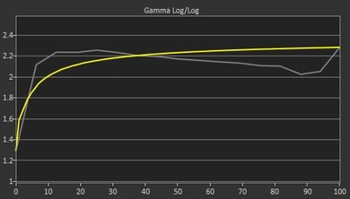 LG 27UD58-B Pre Gamma Curve Picture