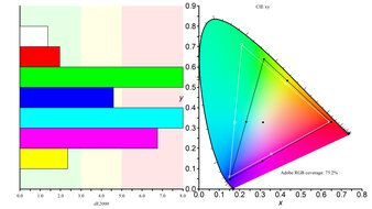 ASUS VG279QM Color Gamut ARGB Picture