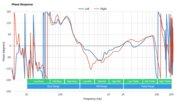 AfterShokz Aeropex Bone Conduction Phase Response