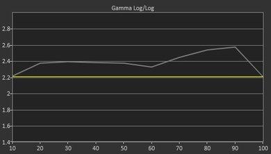 Vizio E Series 4k 2016 Pre Gamma Curve Picture