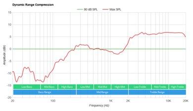 Denon Home Sound Bar 550 Dynamic Range Compression