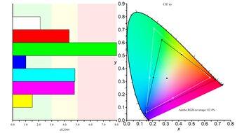 Gigabyte M32U Color Gamut ARGB Picture