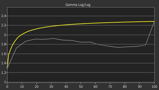 Dell D3218HN Pre Gamma Curve Picture