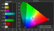 LG UH5500 Color Gamut DCI-P3 Picture