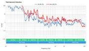 LG UM8070 Total Harmonic Distortion