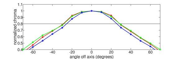 ASUS TUF Gaming VG27WQ1B Horizontal Chroma Graph