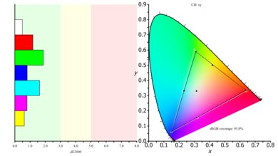 LG 43UD79 Color Gamut s.RGB Picture