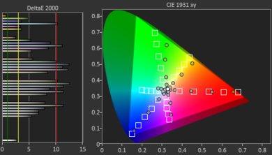 LG UM7300 Color Gamut DCI-P3 Picture