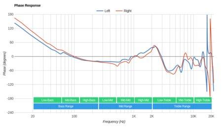 Sennheiser RS 185 RF Wireless Phase Response