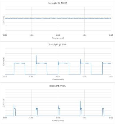 Samsung RU7100 Backlight chart