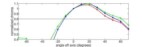 Dell E2220H Vertical Chroma Graph