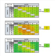 Gigabyte AORUS AD27QD Response Time Table