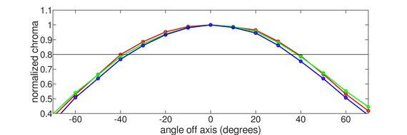LG 27GN950-B Horizontal Chroma Graph
