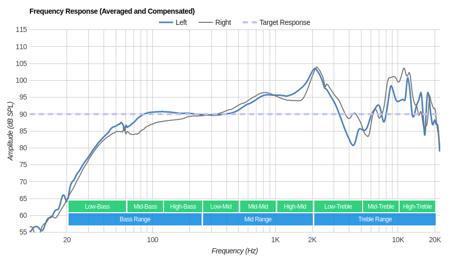 Sennheiser MM 550-X Wireless Frequency Response