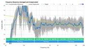 Vizio SB36312-G6 Frequency Response