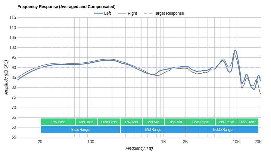 Sennheiser CXC-700 Frequency Response