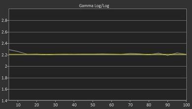 Samsung MU7600 Post Gamma Curve Picture