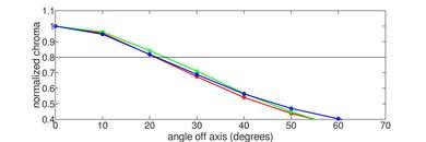 Samsung Q7CN Chroma Graph