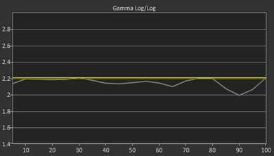 Sony A9F Pre Gamma Curve Picture