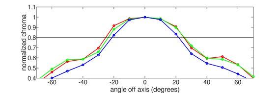 MSI Optix MAG161V Horizontal Chroma Graph