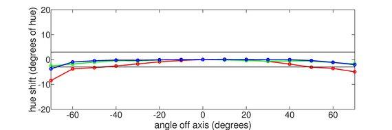 LG 27GL83A-B Vertical Hue Graph