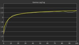 Acer Nitro RG241Y Post Gamma Curve Picture
