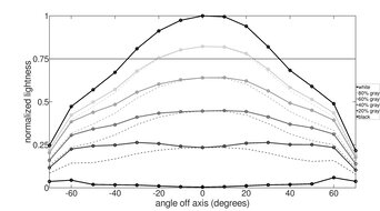 Dell S2721HGF Vertical Lightness Graph