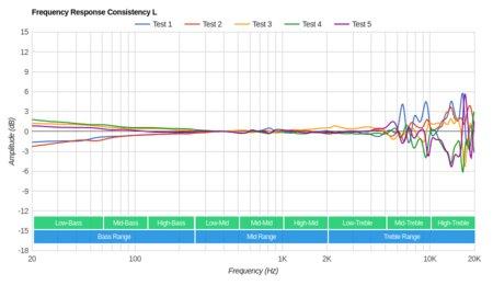 Sennheiser RS 185 RF Wireless Consistency L
