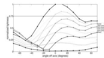 Dell S2419HGF Vertical Lightness Graph