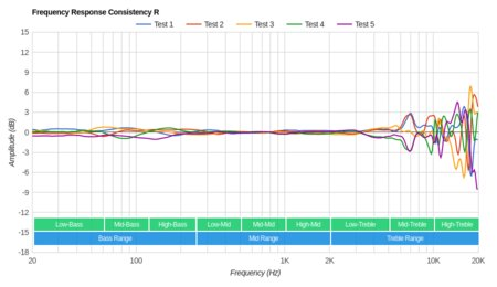 Marshall Major 2/Major II Consistency R