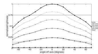 ASUS ROG Strix XG279Q Horizontal Lightness Graph
