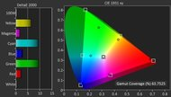 Sony X850D Color Gamut DCI-P3 Picture