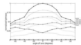 LG 32UL500-W Vertical Lightness Graph