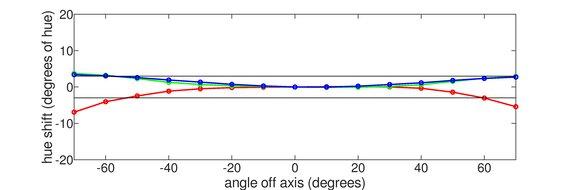 ASUS ROG Swift PG279QZ Horizontal Hue Graph